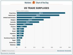 Trump says he can't find any country the US has a trade surplus with — here they are.(february 23rd 2017)