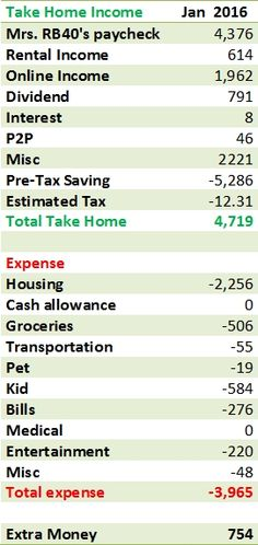January 2016 cash flow.   Blog.   Retire by 40.   Pin too