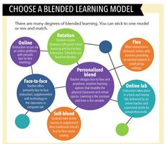"""Blended-Learning"" doesn't necessarily mean technology-heavy, the blending should be about pedagogy/methods/styles, not just tech. Great for differentiation & meeting needs of different learning styles."