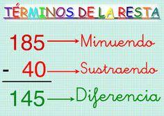 Resultado de imagen de terminos suma, resta, multiplicacion y division