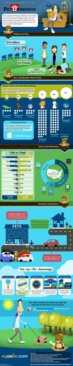 The Economics of Pet Ownership Pet Infographic
