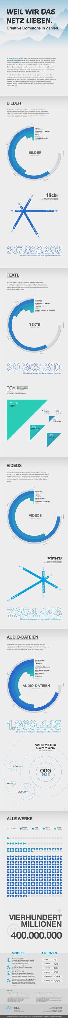 97 best Infografiken Deutsch images on Pinterest | Internet ...