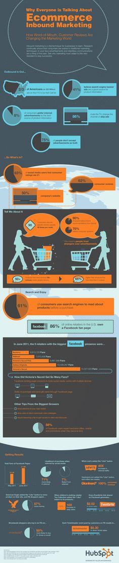 Ecommerce Inbound Marketing #infographic