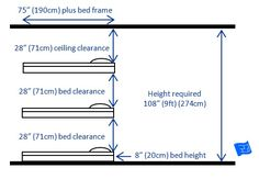 Measurements for built in bunk beds for 3 bunks, standard arrangement with 9ft (274cm) ceiling.  Click through to the website for more discussion on bunk bed design.