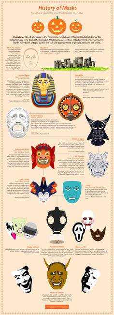 History of Masks Infographic