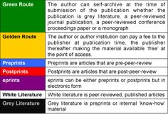 Dimensions of Open Access publishing.