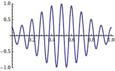 Phase velocity - Wikipedia, the free encyclopedia Electromagnetic Spectrum, Physics, Waves, Sine Wave, Group, Equation, Envelope, Hotels, Free