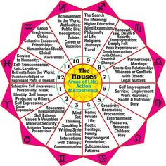 Astrology Planets Houses Signs Chart