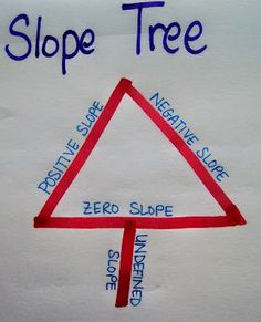 Oh Christmas Tree: Slope Edition. This is a good tool to remember the different types of slope. I would have my students make these after we learned it in class as an activity to keep in their notebook.