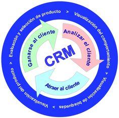 El C R M es la estrategia de negocio basada principalmente en la satisfacción de cada uno de nuestros clientes, convirtiéndose en una importante estrategia.