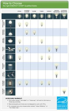 How to Choose the right Energy Star® Qualified Bulbs Lighting Concepts, Types Of Lighting, Lighting Design, Different Light Bulbs, Light Bulb Types, Ceiling Design, Lamp Design, Installing Recessed Lighting, Electrical Installation