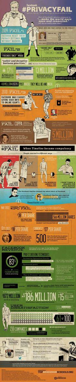 Historia de los fallos en la seguridad de FaceBook #infografia #infographic #socialmedia