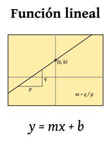 Una función lineal es una función polinómica de primer grado; es decir, una función cuya representación en el plano cartesiano es una línea recta.  Esta función se puede escribir como: y=mx+b,  donde m y b son constantes reales y x es una variable real.