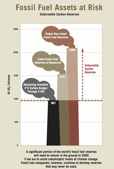 Fossil fuel 'assets' at risk of stranding   Quartz