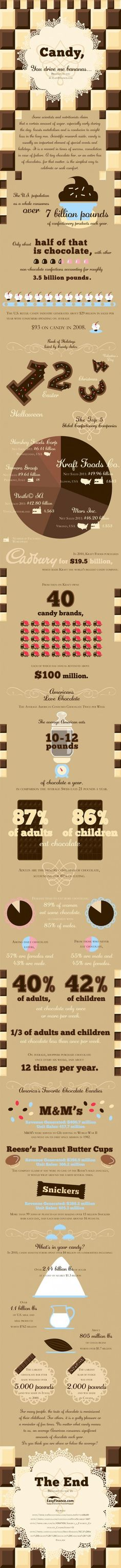 #INFOGRAPHIC: CANDY, YOU DRIVE ME BANANAS