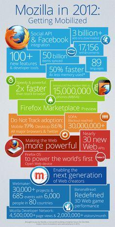 Mozilla, un 2012 Mobile [Infografica]
