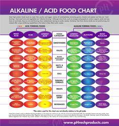 Alkaline/Acid Food Chart.  Making sure I'm incorporating more Alkaline into my Gastritis Diet