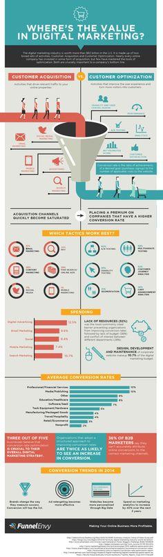 Value of Digital Marketing