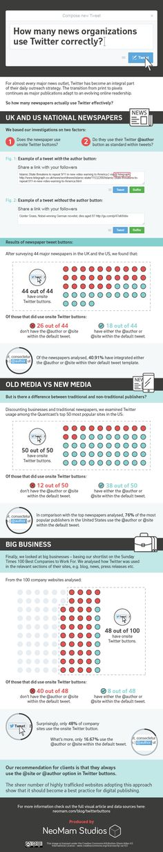 #Socialmedia marketing: How Many Online News Publishers and Brands Use Twitter Correctly? - #infographic