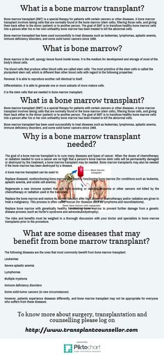 Bone marrow transplant (BMT) is a special therapy for patients with certain cancers or other diseases. A bone marrow transplant involves taking cells that are normally found in the bone marrow (stem cells), filtering those cells, and giving them back either to the donor (patient) or to another person. The goal of BMT is to transfuse healthy bone marrow cells into a person after his or her own unhealthy bone marrow has been treated to kill the abnormal cells.