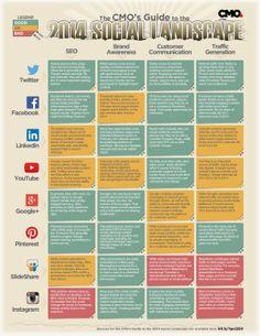 CMO guide social media 2014 #cm #socialmedia #facebook #pinterest #twitter #youtube #linkedin #googleplus #slideshare #instagram