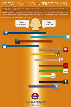 This infographic explains where many social networks fit on the Social Graph or Interest Graph