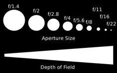 Aperture : Depth of Field