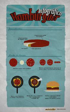 Infográfico (receita ilustrada) de Hamburguer  http://mixidao.wordpress.com/