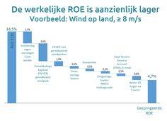 Grafiek ROE II EDM 26 12 017