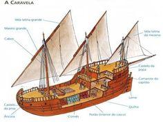 Resultado de imagem para caravela portuguesa barco