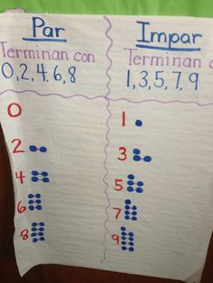 @PISD Mathematics: Check out the anchor chart for even/odd numbers! (Gardens ES)