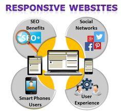Responsive Design is Crucial For Websites Responsive Web Design, User Experience, Smartphone, Website