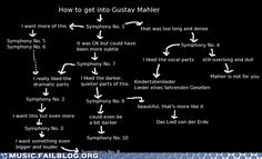 How to get into Mahler. Yep, I also started with symphony 1, then 6. -Q