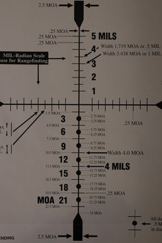 Wayne van Zwoll Explains: Minute of Angle and Milliradian (Mil)