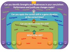 Solo Taxonomy for PE