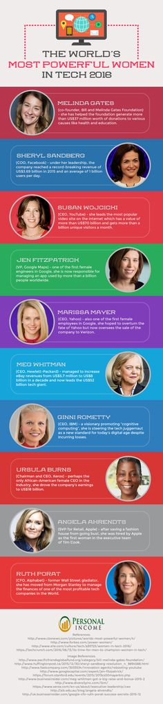 World's Most Powerful Women in Tech 2016 - Infographic
