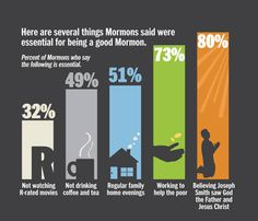 What do Mormons say is expected of them
