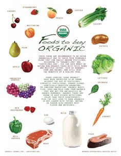 Good Organic Food List. Just wish I could get tons of organic strawberries for cheaper! :)