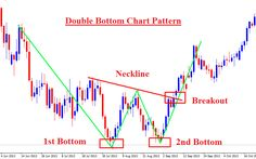 forex-chart-pattern-trading-on-double-bottom
