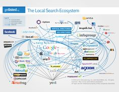 Image result for data ecosystem