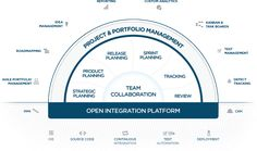 All-in-One Agile Lifecycle Management Solution