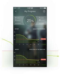 PlayWellness iPhone app on App Design Served #UX