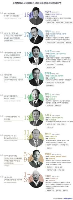 Korean Presidents (before Moon Jae-in) Wise Quotes, Famous Quotes, Graphic Eyes, Korean President, Sense Of Life, Media Literacy, Learn Korean, Information Design, Book Layout