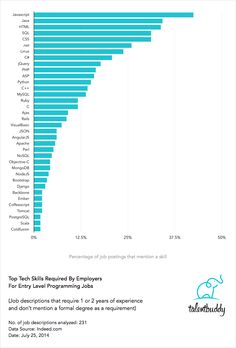Top Tech Skills Required for Entry-Level Programming Jobs