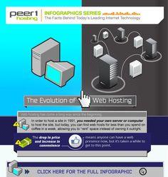 Evolución del alojamiento web