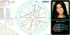 robert kardashians birth chart httpastrologynewsworld