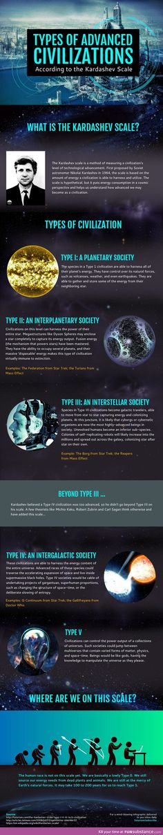 The Kinds of Advanced Alien Civilizations (infographic)