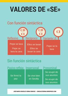 Printing Pattern Shape Spanish For Kids Foreign Language Code: 1803354491 Spanish Phrases, Spanish Grammar, Spanish Vocabulary, Teaching Spanish, Teaching French, Learn Spanish Free, Learn To Speak Spanish, Learn Spanish Online, French Lessons