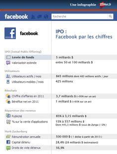 L'entrée en bourse de Facebook retardée par ses récentes acquisitions ?