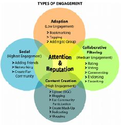Social media engagement and complexity marketing